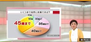 クローズアップ現代0229_不妊治療2