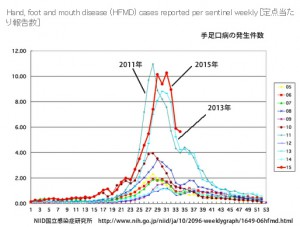 手足口病の発生件数2015