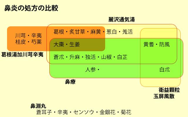 漢方の鼻炎処方の比較